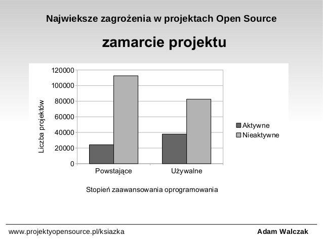 Najwieksze zagrożenia w projektach Open Source  zamarcie projektu 120000  Liczba projektów  100000 80000 60000 Aktywne Nie...