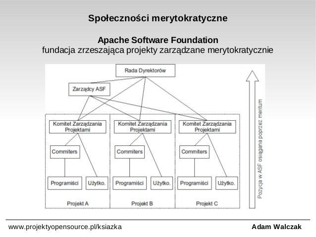Społeczności merytokratyczne Apache Software Foundation fundacja zrzeszająca projekty zarządzane merytokratycznie  www.pro...
