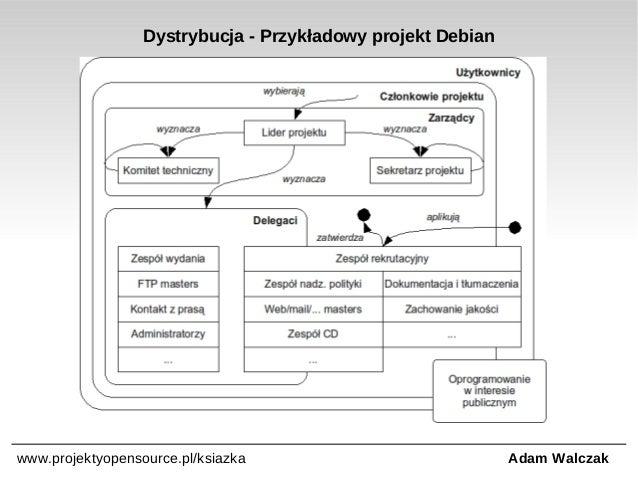 Dystrybucja - Przykładowy projekt Debian  www.projektyopensource.pl/ksiazka  Adam Walczak