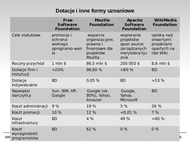 Dotacje i inne formy uznaniowe Free Software Foundation  Mozilla Foundation  Apache Software Foundation  WikiMedia Foundat...