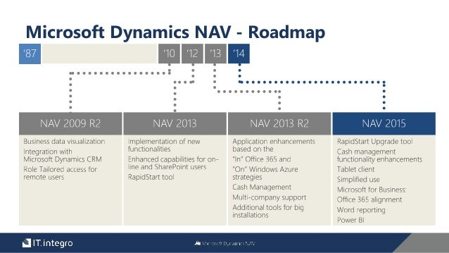 What S New In Microsoft Dynamics Nav 2015
