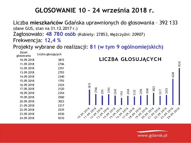 Prezentacja ogloszenie wynikow BO 2019 w Gdańsku Slide 3
