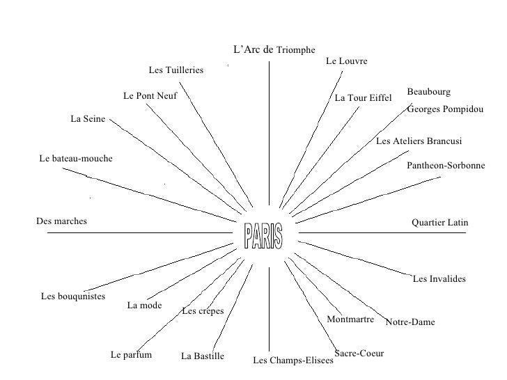 PARIS L'Arc de  Triomphe Le Louvre La Tour Eiffel Beaubourg Georges Pompidou Les Ateliers Brancusi Pantheon-Sorbonne Quart...