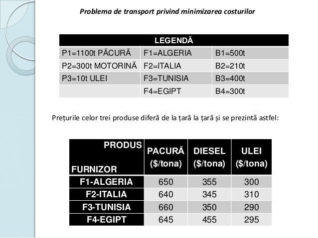 Problema de transport privind minimizarea costurilor  LEGENDĂ P1=1100t PĂCURĂ  F1=ALGERIA  B1=500t  P2=300t MOTORINĂ F2=IT...