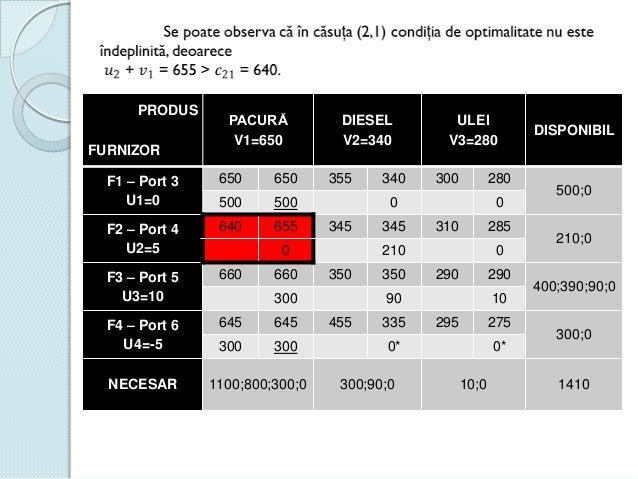 PRODUS FURNIZOR  PACURĂ V1=650  F1 – Port 3 U1=0  650  650  500  500  F2 – Port 4 U2=5  640  655  F3 – Port 5 U3=10  660  ...
