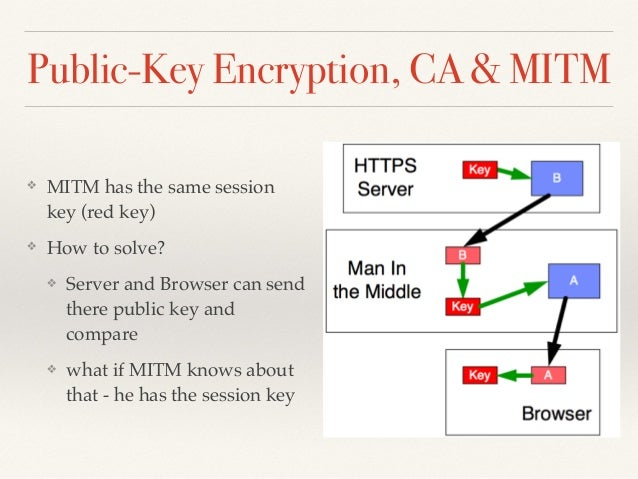 an analysis of a look at public key encryption Optimization of aes and rsa algorithm and its mixed encryption  21 aes key expansion analysis and  loaded into a envelope with public key encryption of.
