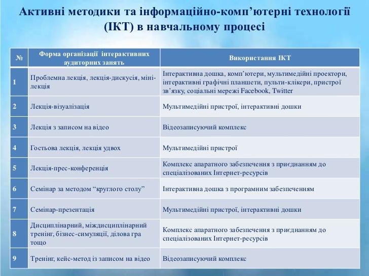 Активні методики та інформаційно-комп'ютерні технології                  (ІКТ) в навчальному процесі       Форма організац...