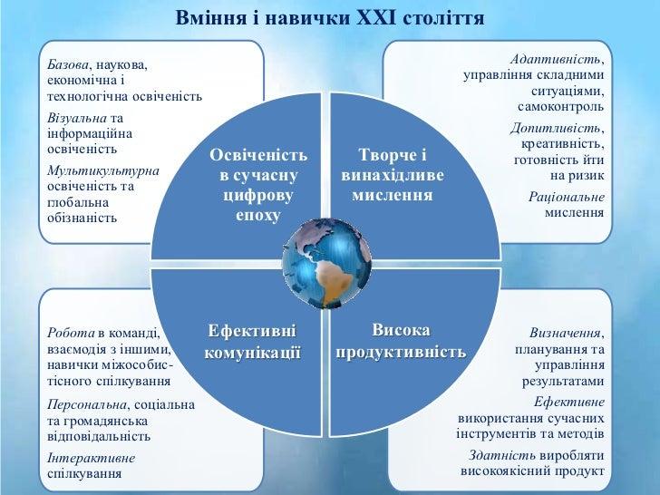 Вміння і навички XXI століттяБазова, наукова,                                               Адаптивність,економічна і     ...