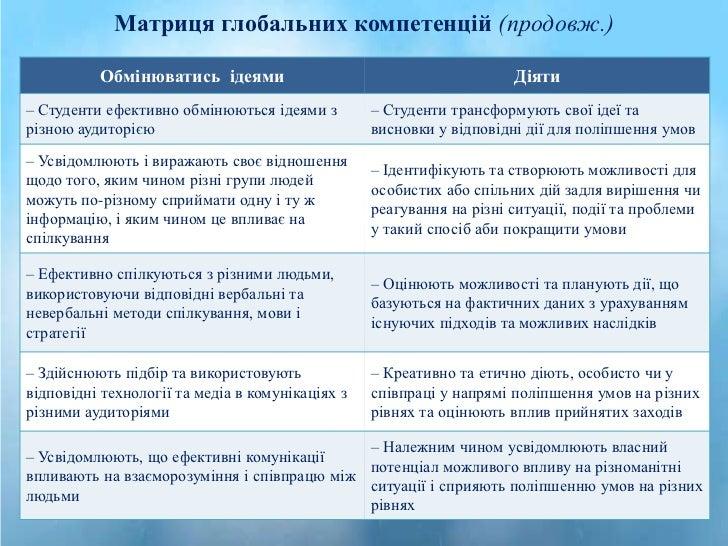Матриця глобальних компетенцій (продовж.)          Обмінюватись ідеями                                         Діяти– Студ...