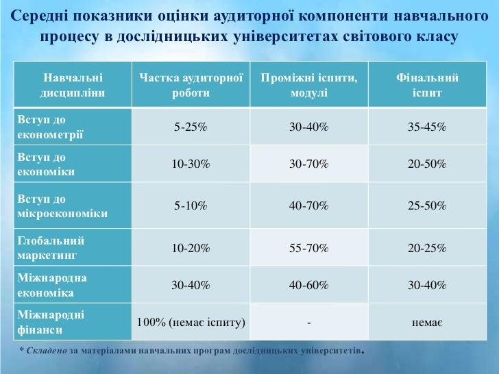 Середні показники оцінки аудиторної компоненти навчального   процесу в дослідницьких університетах світового класу     Нав...