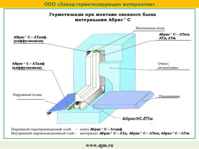 гидрофобизатор армикс гидро