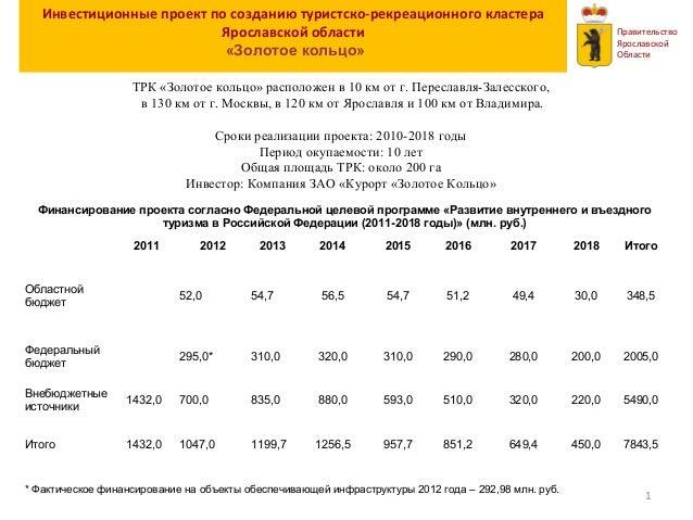 Инвестиционные проект по созданию туристско-рекреационного кластера Ярославской области «Золотое кольцо» Правительство Яро...