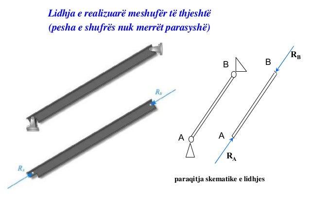 Lidhja e realizuarë me mbështetës të levizshëmLidhja         Reaksioni           Lidhja               Reaksioni    Lidhja ...
