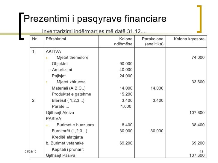 Prezentimi i pasqyrave financiare <ul><li>Inventarizimi indërmarrjes më datë 31.12.... </li></ul>74.000 33.600 107.600 38....