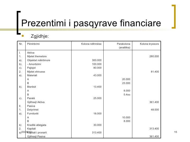 Prezentimi i pasqyrave financiare <ul><li>Zgjidhje: </li></ul>280.000 81.400 361.400 48.000 313.400 361.400 20.000 23.000 ...