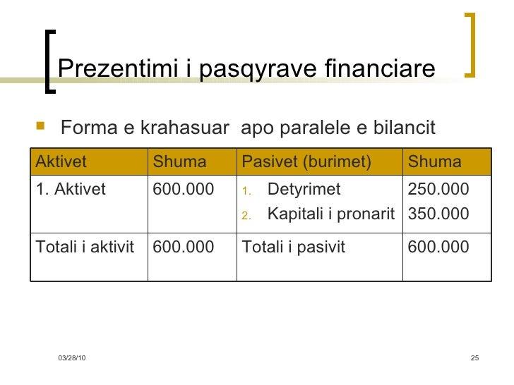 Prezentimi i pasqyrave financiare <ul><li>Forma e krahasuar  apo paralele e bilancit </li></ul>600.000 Totali i pasivit 60...