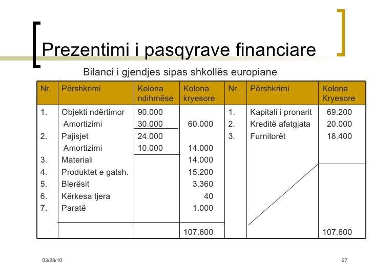Prezentimi i pasqyrave financiare <ul><li>Bilanci i gjendjes sipas shkollës europiane </li></ul>69.200 20.000 18.400 107.6...