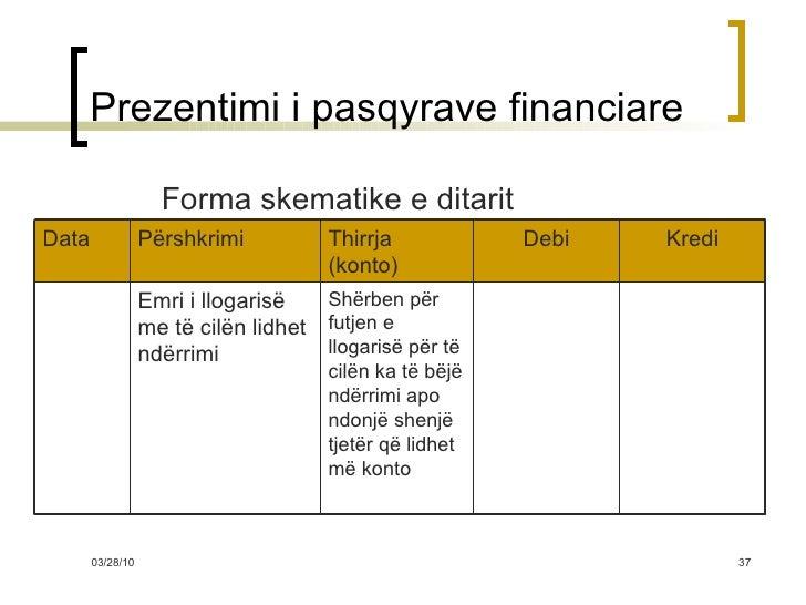 Prezentimi i pasqyrave financiare <ul><li>Forma skematike e ditarit </li></ul>Shërben për futjen e llogarisë për të cilën ...