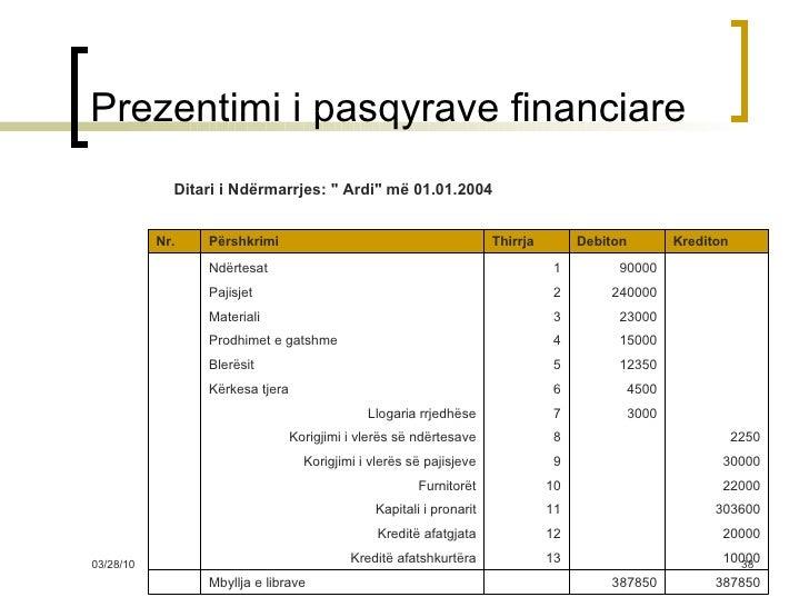 Prezentimi i pasqyrave financiare 387850 387850  Mbyllja  e librave  10000  13 Kreditë afatshkurtëra  20000  12 Kredi...
