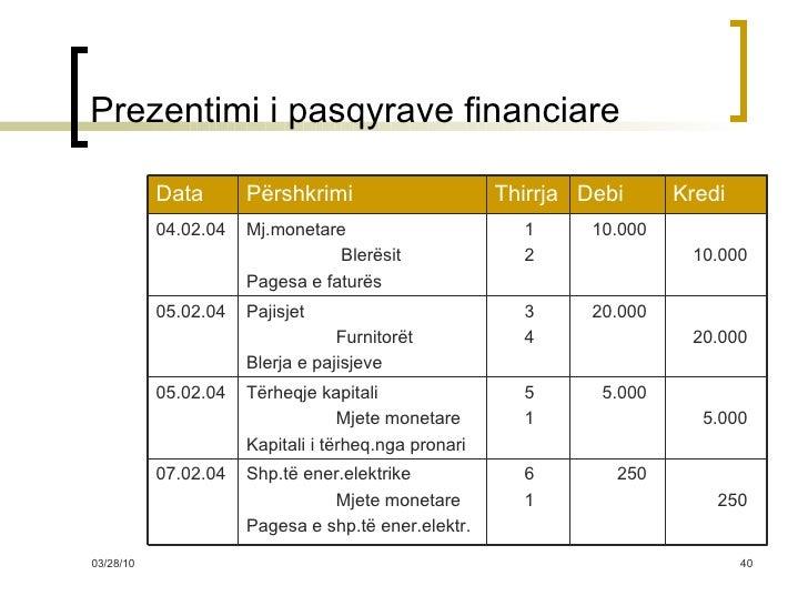 Prezentimi i pasqyrave financiare 250 250 6 1 Shp.të ener.elektrike Mjete monetare Pagesa e shp.të ener.elektr. 07.02.04 5...