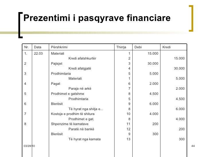 Prezentimi i pasqyrave financiare 15.000 30.000 5.000 2.000 4.500 6.000 4.000 200 300 15.000 30.000 5.000 2.000 4.500 6.00...