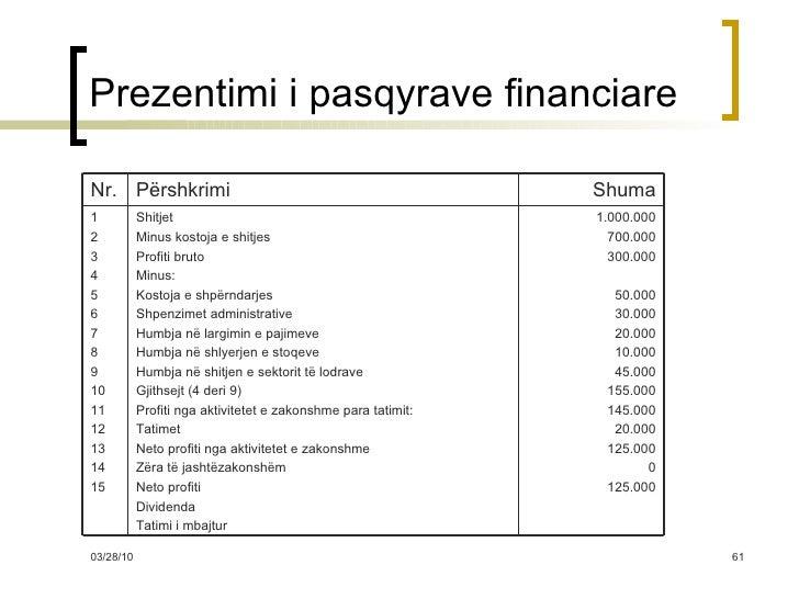Prezentimi i pasqyrave financiare 1.000.000 700.000 300.000 50.000 30.000 20.000 10.000 45.000 155.000 145.000 20.000 125....