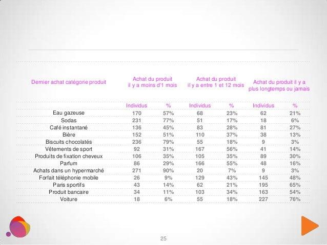 25 Dernier achat catégorie produit Achat du produit il y a moins d'1 mois Achat du produit il y a entre 1 et 12 mois Achat...