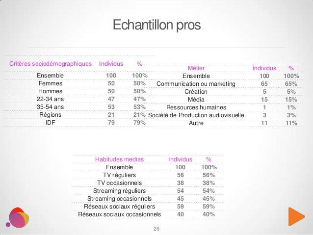 26 Echantillon pros Métier Individus % Ensemble 100 100% Communication ou marketing 65 65% Création 5 5% Média 15 15% Ress...