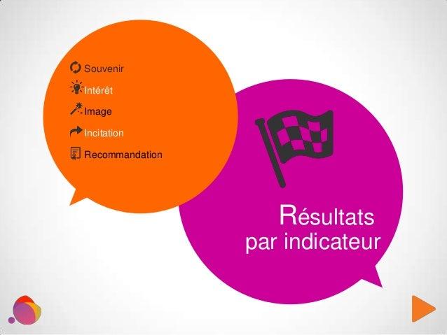 Souvenir Intérêt Image Incitation Recommandation Résultats par indicateur