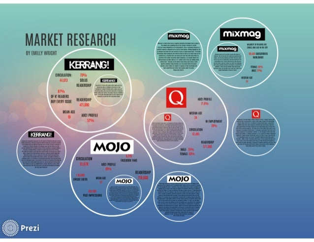Prezi market research
