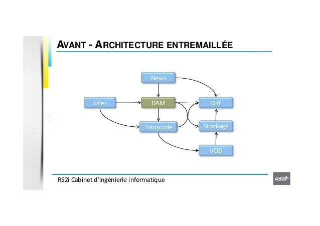 Pr sentation du soa et bpm par rs2i atelierfocusinnovation for Architecture informatique definition
