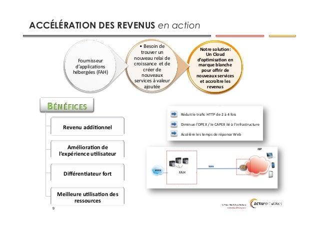 ACCÉLÉRATION DES REVENUS en action Notre  soluAon:     Un  Cloud   d'opAmisaAon  en   marque  blanche   ...