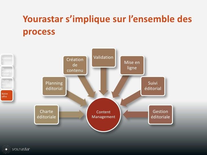 Yourastar s'implique sur l'ensemble des process<br />