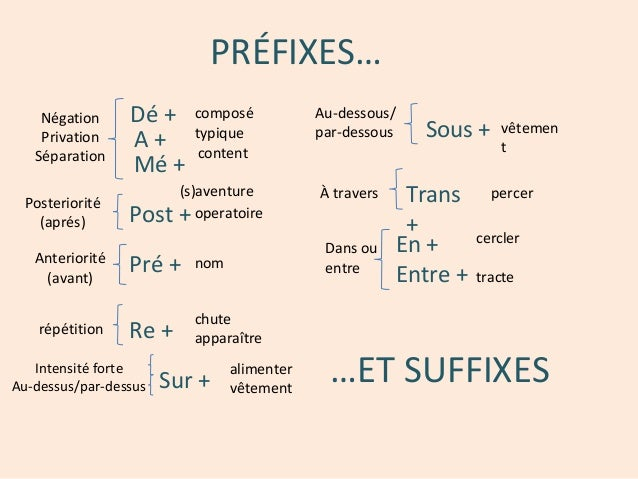 PRÉFIXES… Dé + composé typique content (s)aventure A + Mé + Négation Privation Séparation Post +operatoire Posteriorité (a...