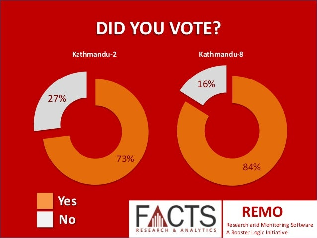 DID YOU VOTE? Kathmandu-2  Kathmandu-8  16% 27%  73%  Yes No  84%  REMO Research and Monitoring Software A Rooster Logic I...