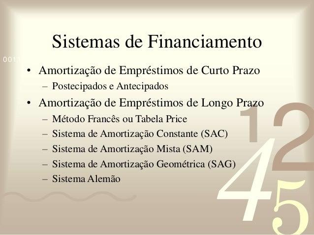 421 0011 0010 1010 1101 0001 0100 1011 Sistemas de Financiamento • Amortização de Empréstimos de Curto Prazo – Postecipado...