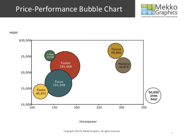 Price Performance Bubble Chart