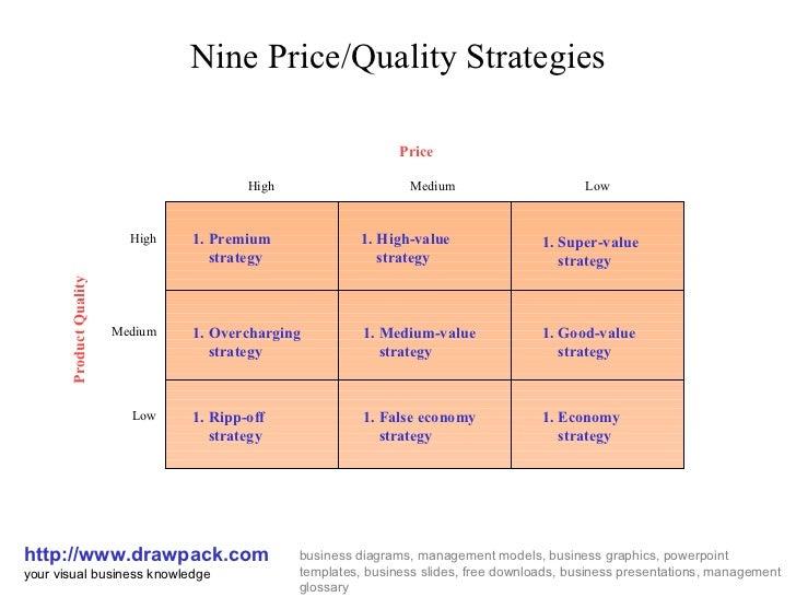 pricing practices tutor2u