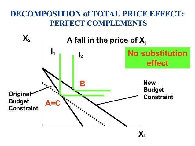 the price effect