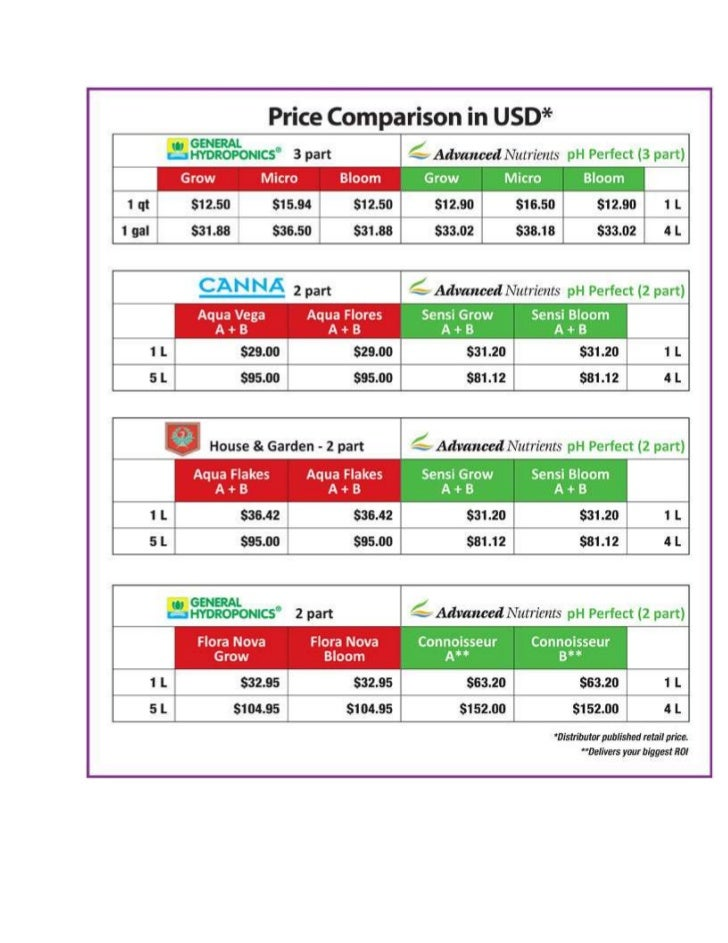 Hydroponic Nutrients Price Comparison in USD