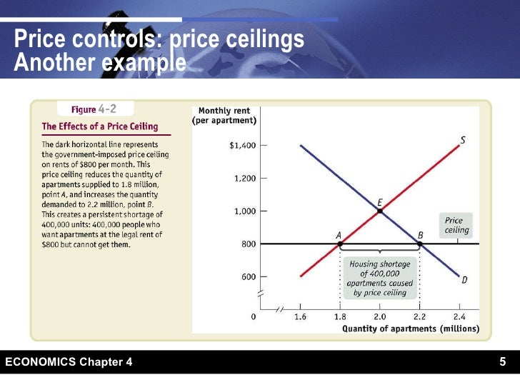 Price Controls Ceilings Another Example