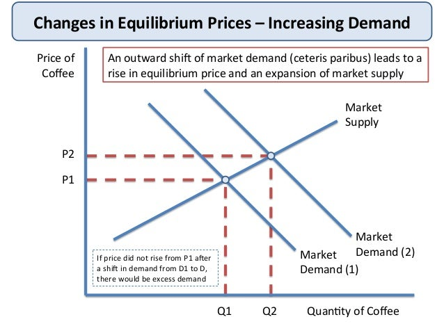 price determination Danby | ia&s 324 | price determination price determination in the market model models are simplifications of the real world whenever you simplify, you falsify you falsify because you are deliberately ignoring real-world variation and complexity.