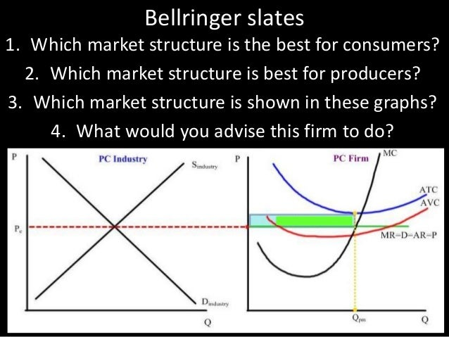 Bellringer slates 1. Which market structure is the best for consumers? 2. Which market structure is best for producers? 3....