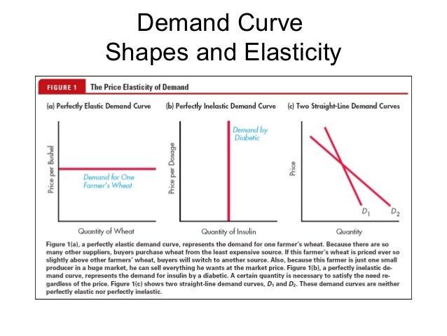Price Elascity Of Demand
