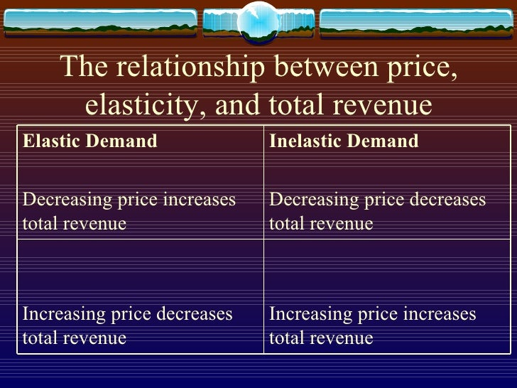 explain the relationship between price elasticity and total revenue The concept of profit maximization profit is defined as total revenue minus total cost  definition of price elasticity of demand:.
