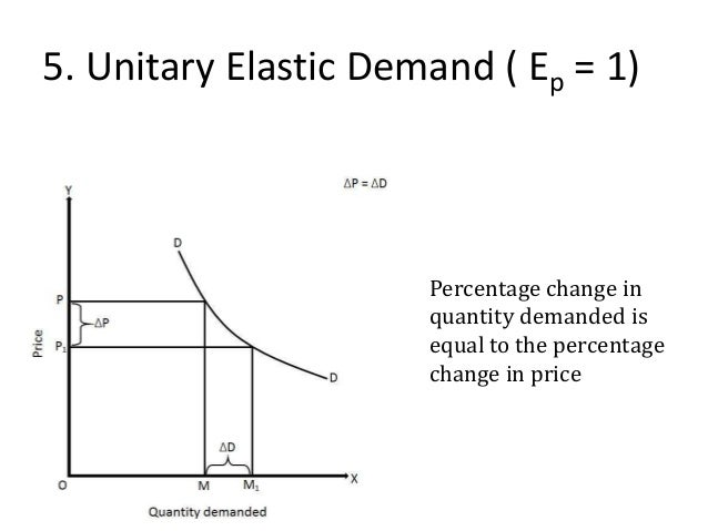 att price elasticity and demand According to an ftc report by michael ward, at&t's own price elasticity of  demand for long distance services is -864 ▫ at&t needs to boost revenues in  order.