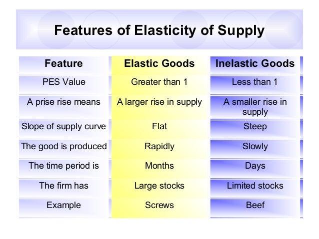 Price Elasticity Of Demand 04 03