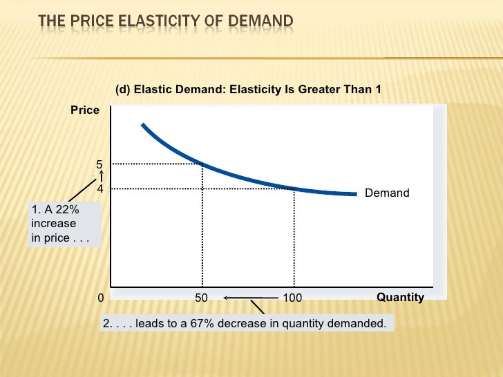 cadbury price elasticity of demand Estimation of supply and demand elasticities of california commodities by carlo russo, richard green,  she reported own-price elasticity of demand.