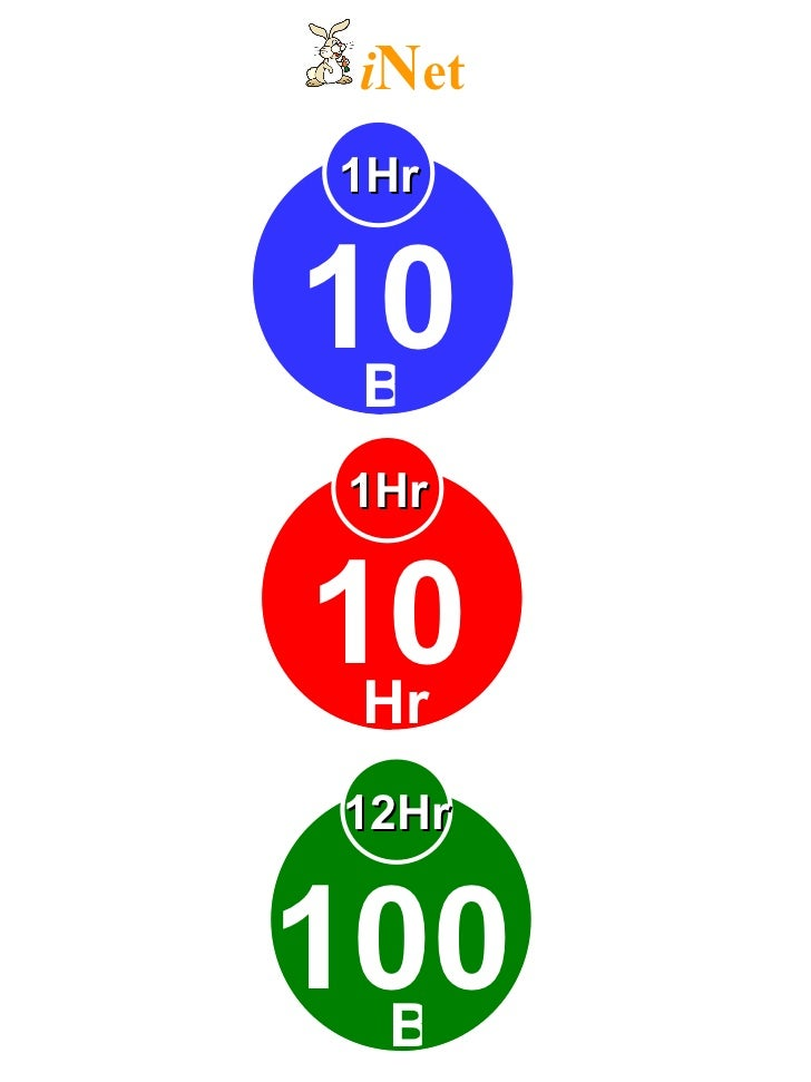 1Hr 10 B i N et  1Hr 10 Hr 12Hr 100 B