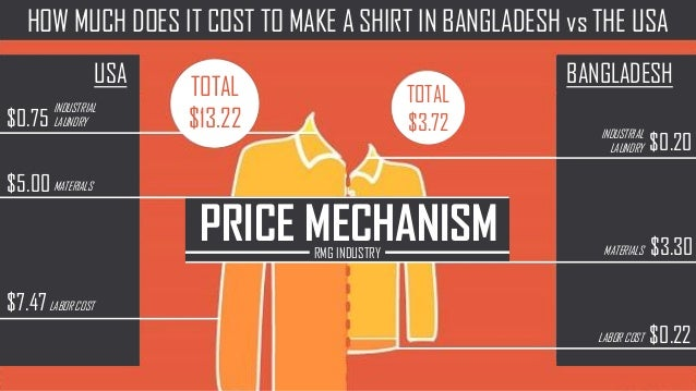 PRICE MECHANISMRMG INDUSTRY TOTAL $13.22 TOTAL $3.72 HOW MUCH DOES IT COST TO MAKE A SHIRT IN BANGLADESH vs THE USA BANGLA...